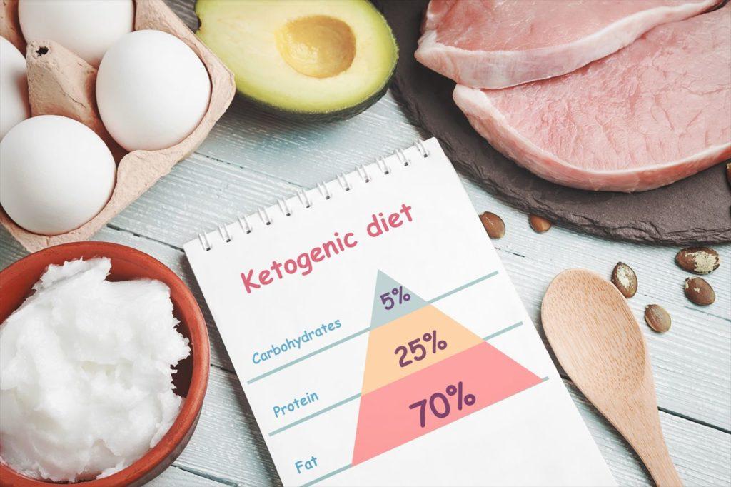欧米ではケトン体ダイエットが有名